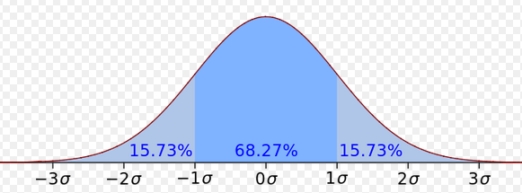 Math Loi Normale